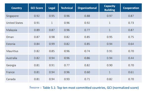 cybersecurity index 2017